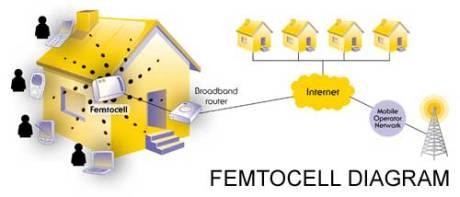 Funzionamento FemTocell