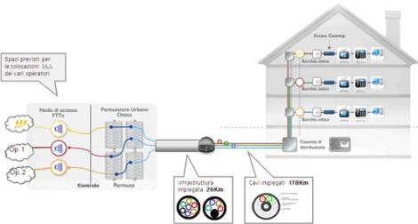 Fastweb 100 Mbps