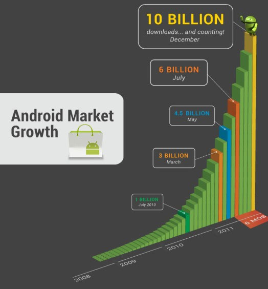Android download Market Place