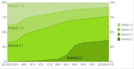 Diffusione di Android