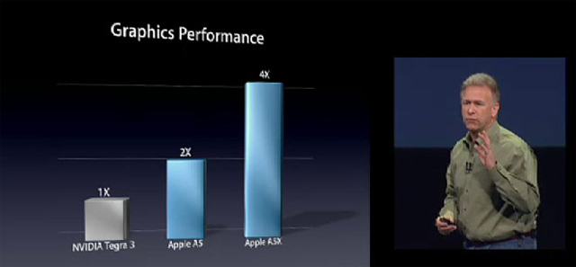 Apple nuovo iPad Nvidia Tegra 3
