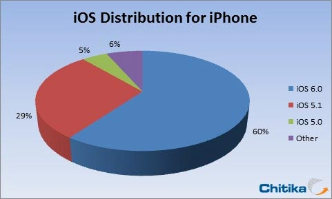 Apple iOS6