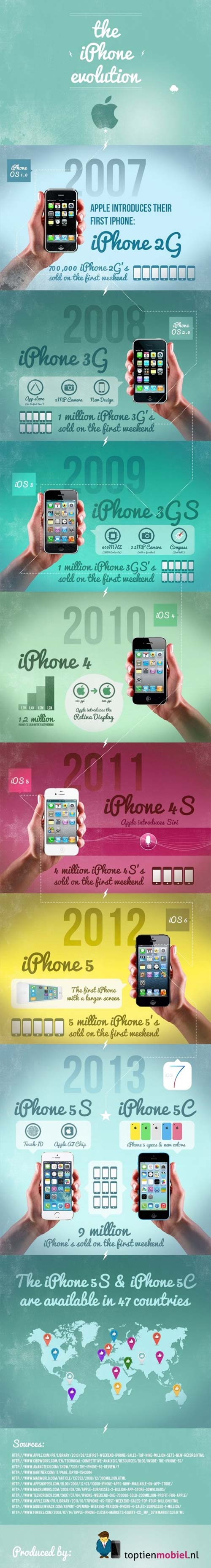 Apple iPhone infografica 2007 to 2013