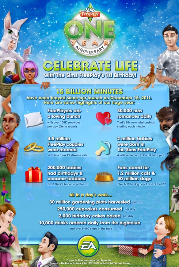 The Sims FreePlay Infografica