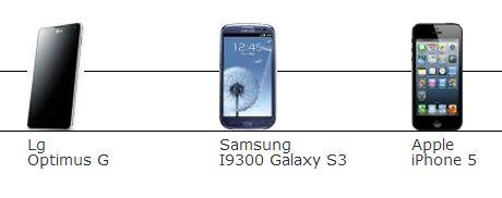 Il confronto hardware: iPhone 5 vs Galaxy S3 vs Optimus G
