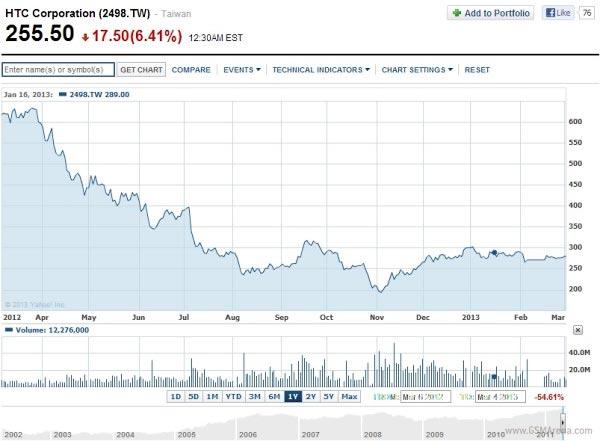 HTC valore marzo 2013 titolo Borsa