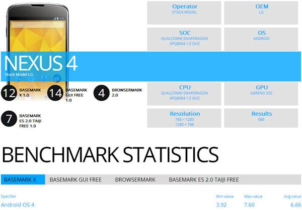 LG Nexus 4 BaseMark X
