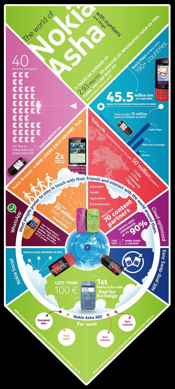 Nokia S40 infografica