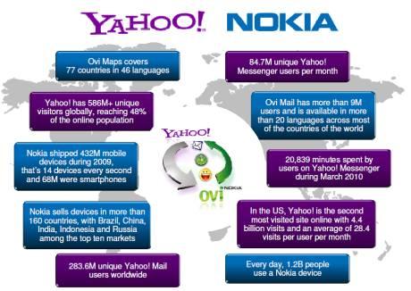 Yahoo e Nokia