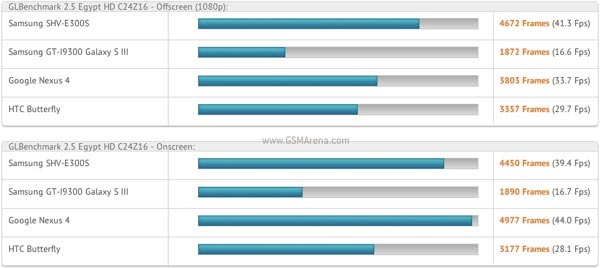 Samsung Galaxy S4 test benchmark