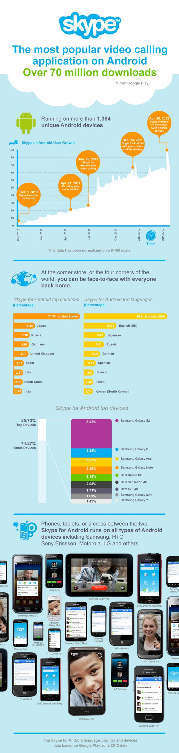 Android infografica skype