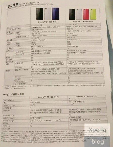 Sony Xperia Z1 mini, Honami