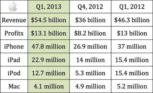 Apple Q1 2013