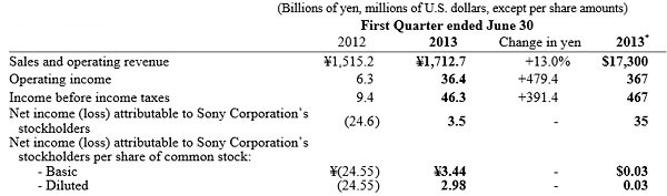 Sony Q1 fiscale 2013