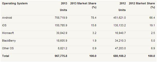 Gartner rapporto 2013