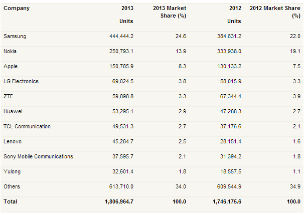 Worldwide Smartphone Sales to End Users by Vendor in 2013 (Thousands of Units)
