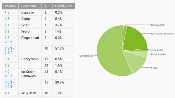 Android diffusione agosto 2012