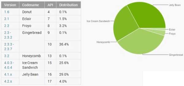 Android maggio 2013