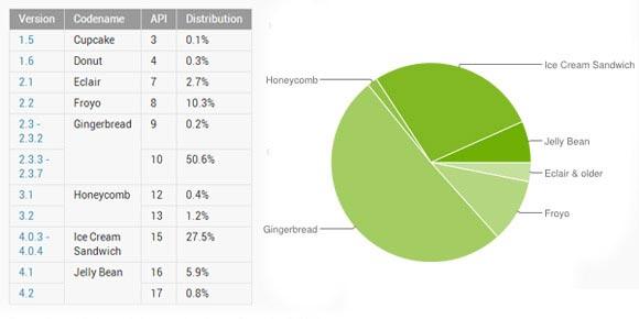 Android distribuzione Dicembre 2012