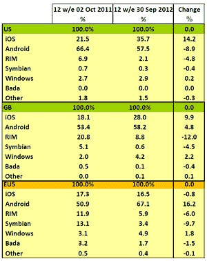 Android iOS diffusione Q3 2012
