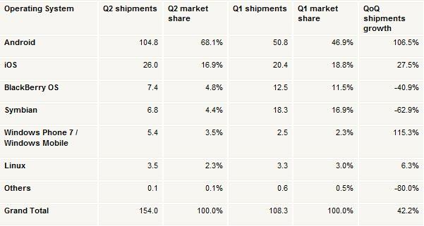 Smartphone OS Q2 2012