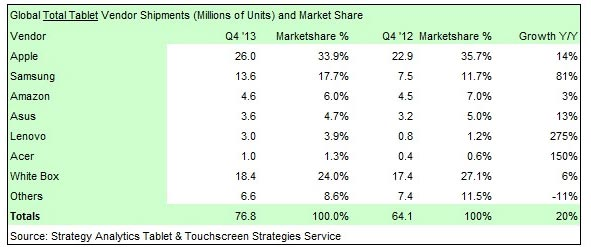 Strategy Analitycs tablet