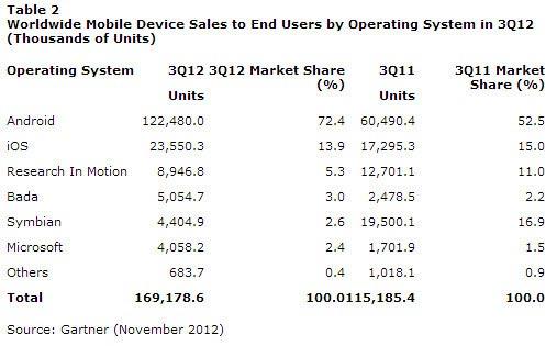 Quote mercato Q3 2012