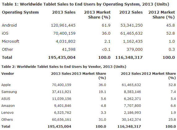 Gartner tablet 2013