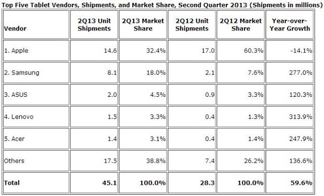 IDC tablet Q2 2013