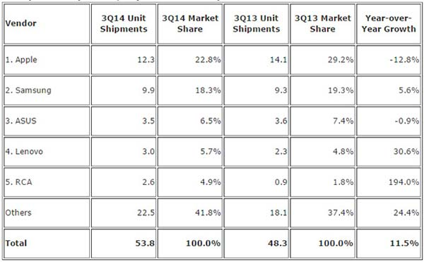 IDC tablet Q3 2014