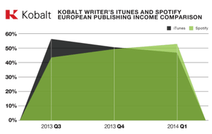 Kobalt Spotify Supera Itunes