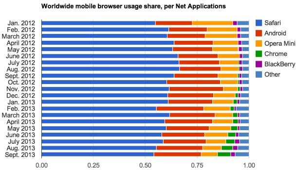 Net Applications