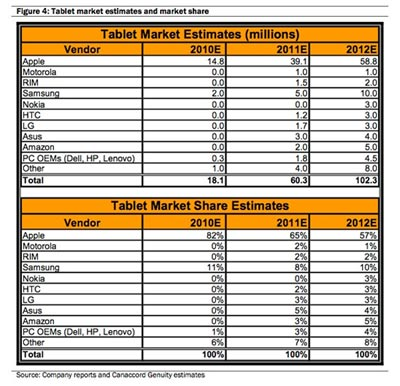 Previsioni vendita tablet 2011