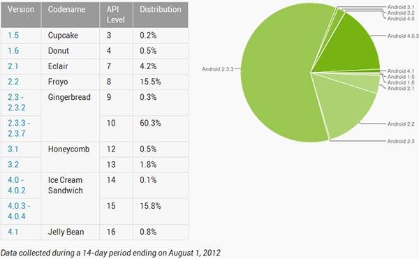 Android Luglio 2012