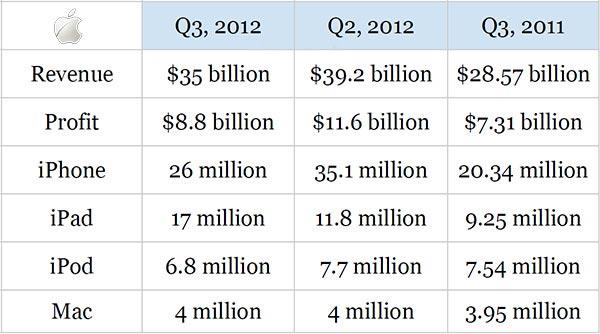 Apple Q3 2012
