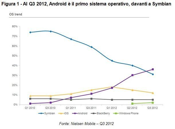 Italia android leader windows phone guadagna terreno for Mercato del mobile usato milano