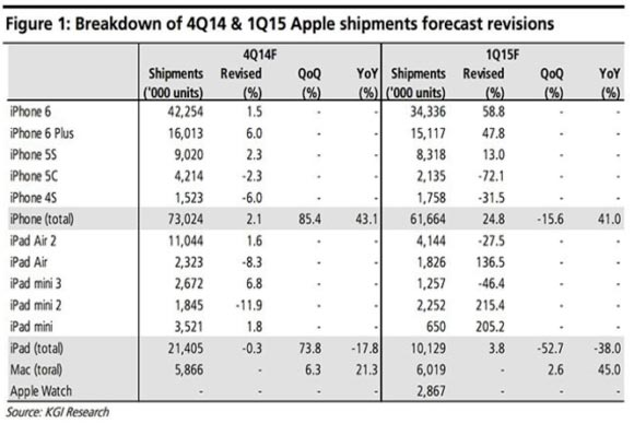 Apple Q4 2014 - KGI Ming-Chi Kuo
