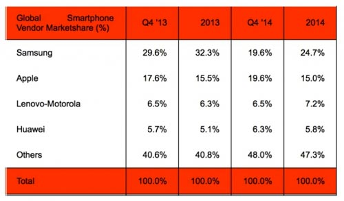 Strategy Analytics - Q4 2014 - smartphone