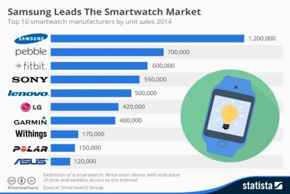 Statista - classifica venditori Top di smartwatch nel 2014