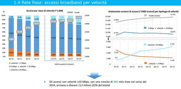 Rete fissa: accessi broadband per velocita' in Italia
