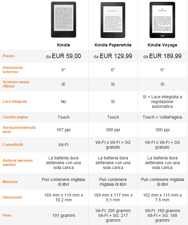 Amazon Kindle vs Kindle Paperwhite vs Kindle Voyage