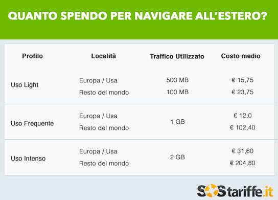 Internet in Vacanza, quanto Costa e come Risparmiare