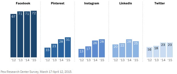 Pew Research Center - Social 2015