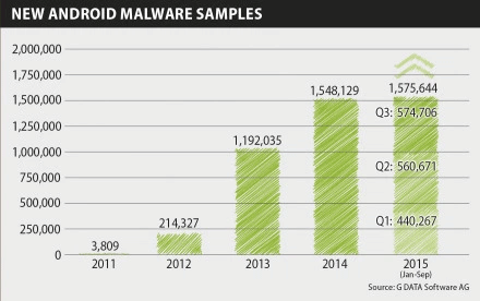Mobile Malware Report Q3 2015