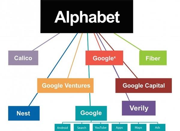 Google: al Ceo Sundar Pichai azioni vincolate al 2019 per 199 mln $