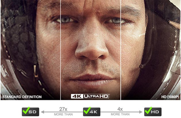 Differenze SD - HD - UltraHD