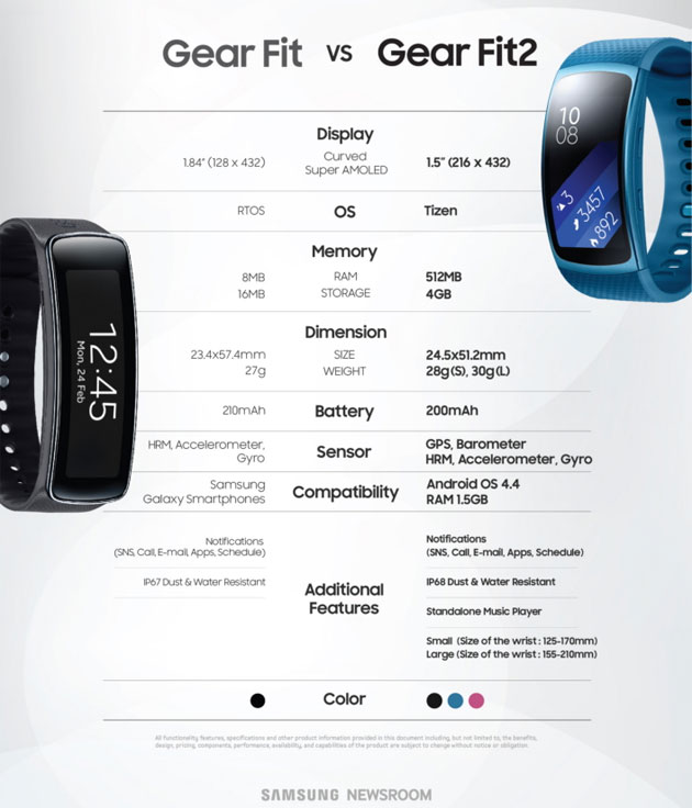 Samsung Gear Fit 2 vs Gear Fit