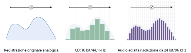 Audio Hi-Res vs CD vs registrazione Master