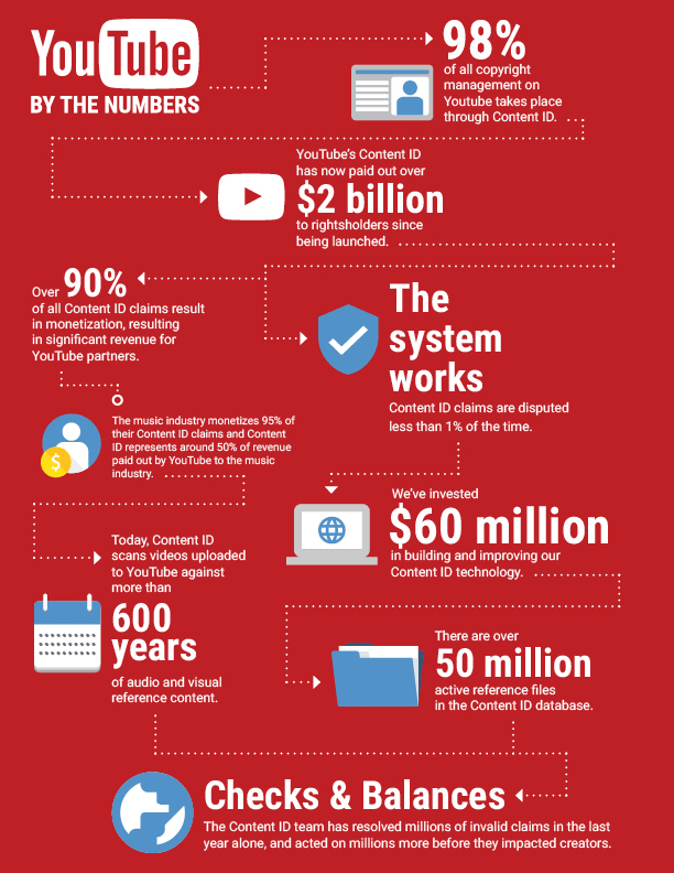 How Google Fights Piracy - Infografica
