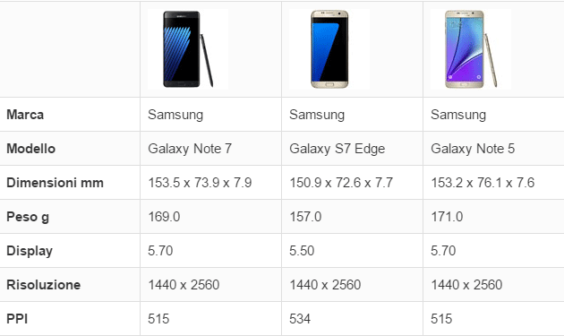 Samsung Galaxy Note7 vs S7 Edge vs Note5